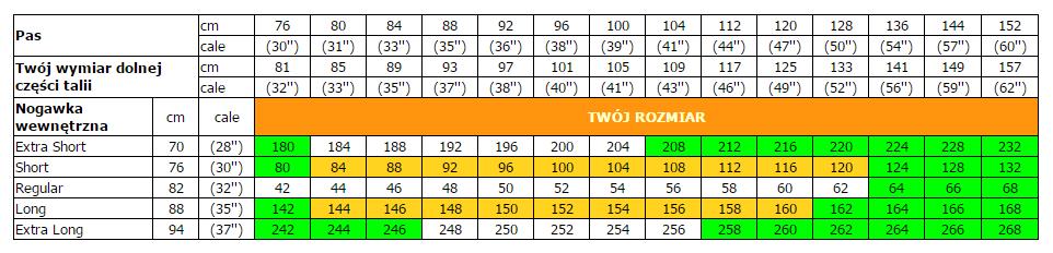 Tabela 3xxx